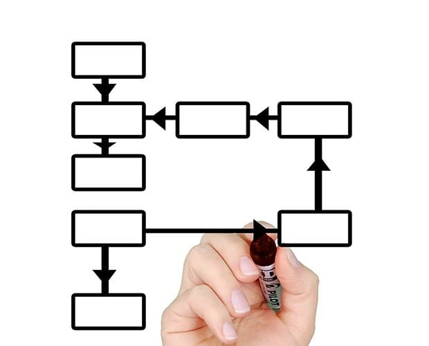 Complete Guide To BPMN (Business Process Modeling)